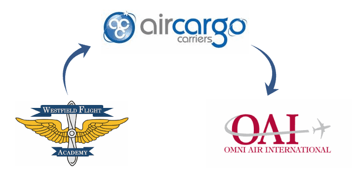 Become a Pilot for Omni Air International